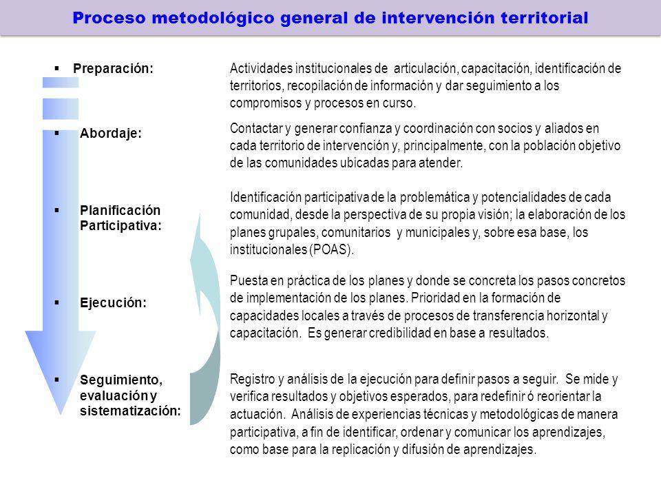 Proceso metodológico general de intervención territorial Preparación: Abordaje: Planificación Participativa: Ejecución: Seguimiento, evaluación y sistematización: Actividades institucionales de articulación, capacitación, identificación de territorios, recopilación de información y dar seguimiento a los compromisos y procesos en curso.