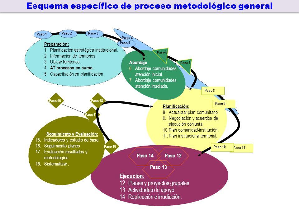 Preparación: 1Planificación estratégica institucional.