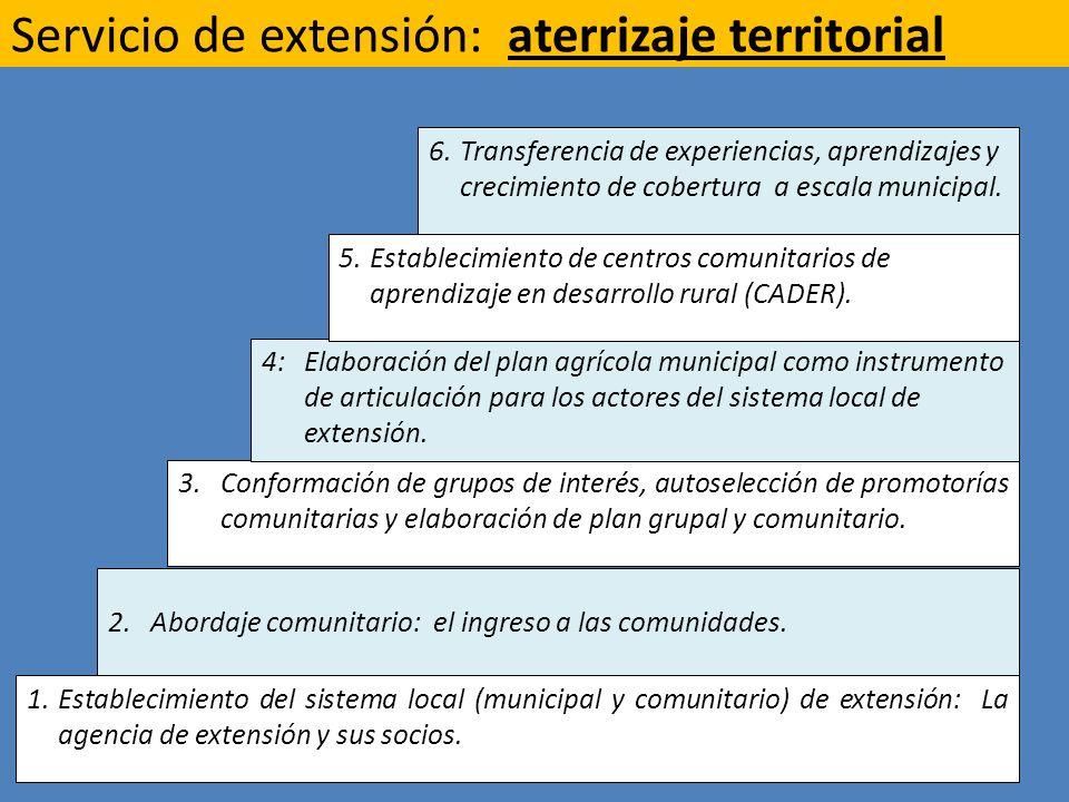 Servicio de extensión: aterrizaje territorial 1.Establecimiento del sistema local (municipal y comunitario) de extensión: La agencia de extensión y sus socios.
