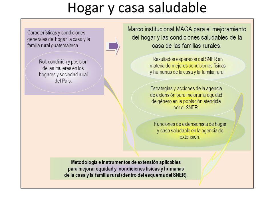 Hogar y casa saludable Marco institucional MAGA para el mejoramiento del hogar y las condiciones saludables de la casa de las familias rurales.