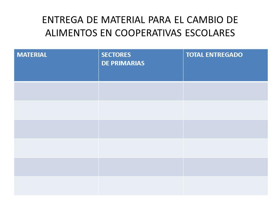 ENTREGA DE MATERIAL PARA EL CAMBIO DE ALIMENTOS EN COOPERATIVAS ESCOLARES MATERIALSECTORES DE PRIMARIAS TOTAL ENTREGADO