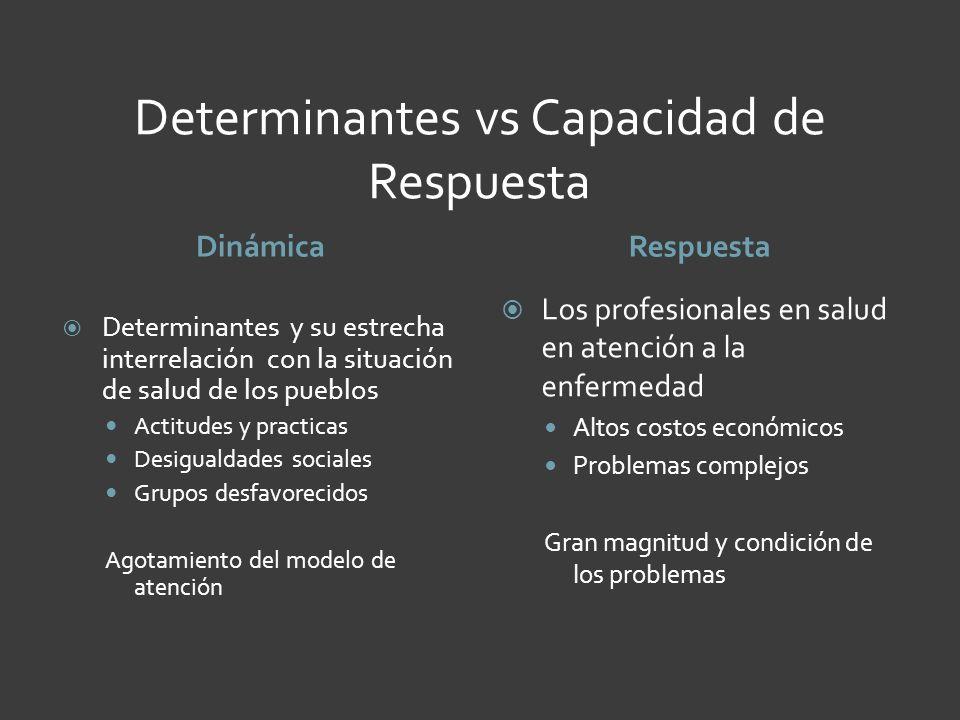 Determinantes vs Capacidad de Respuesta DinámicaRespuesta Determinantes y su estrecha interrelación con la situación de salud de los pueblos Actitudes