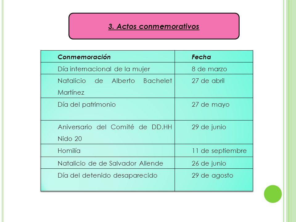 3. Actos conmemorativos