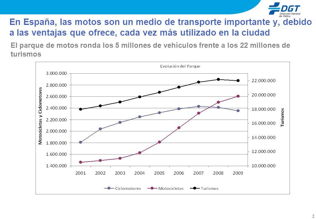 2 En España, las motos son un medio de transporte importante y, debido a las ventajas que ofrece, cada vez más utilizado en la ciudad El parque de mot