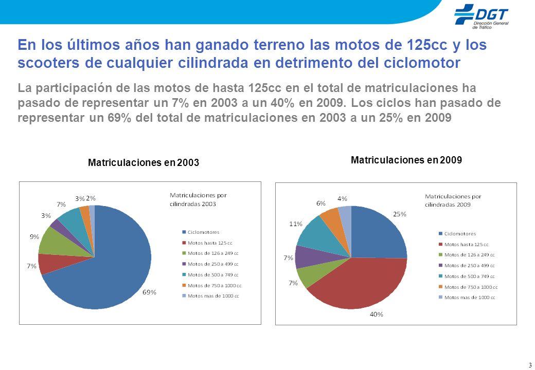 En España la siniestralidad de las motos, aunque ha mejorado desde el año 2008, sigue representando un importante problema 4 Los muertos en moto siguen representando más de un 30% del total de muertos en ambos modos de transporte Muertos en carretera + zona urbana: turismos frente a motos
