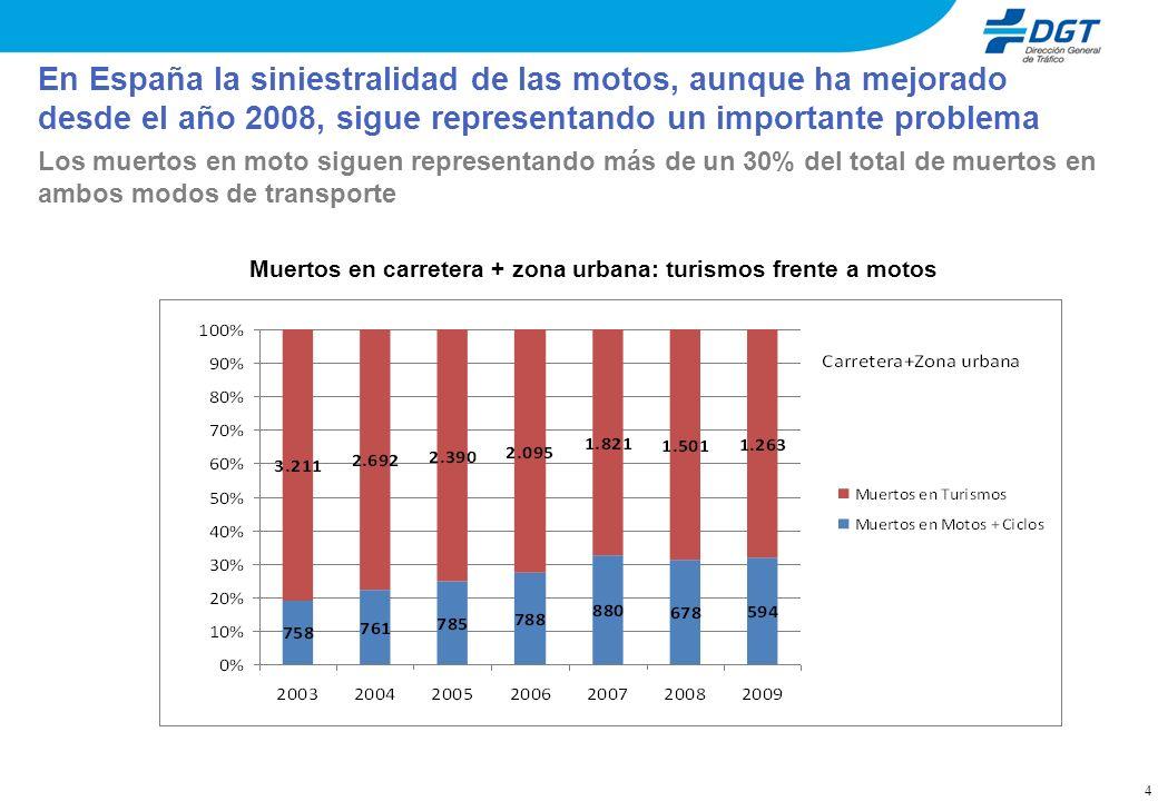 En España la siniestralidad de las motos, aunque ha mejorado desde el año 2008, sigue representando un importante problema 4 Los muertos en moto sigue