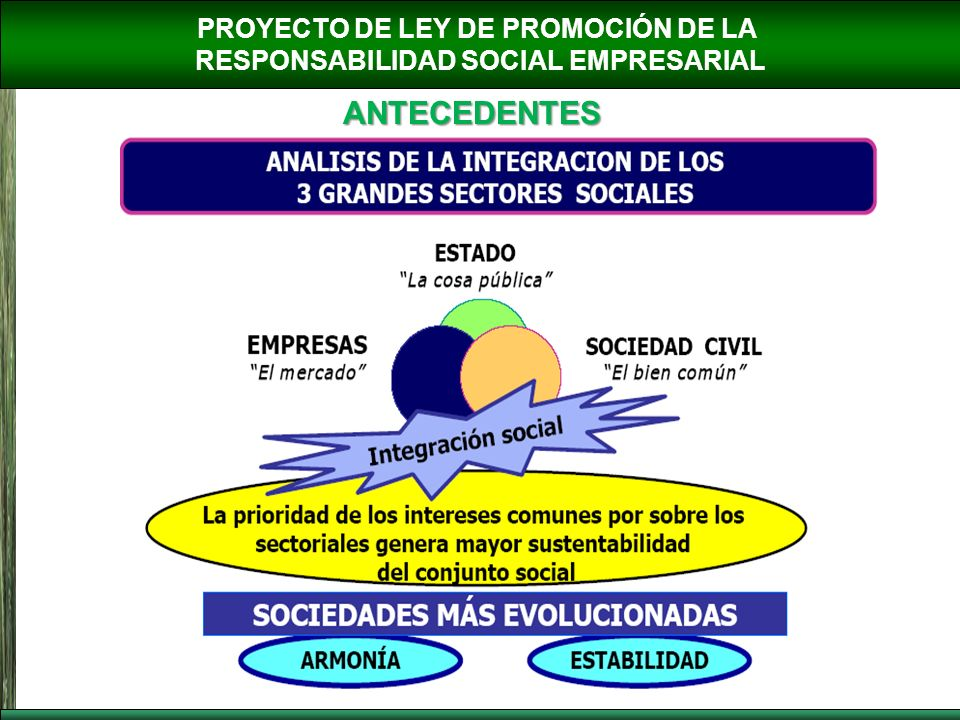 PROYECTO DE LEY DE PROMOCIÓN DE LA RESPONSABILIDAD SOCIAL EMPRESARIAL ANTECEDENTES