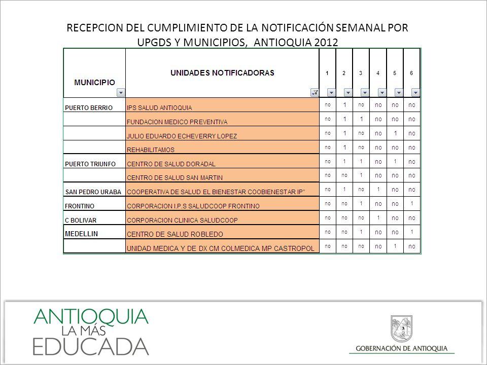 RECEPCION DEL CUMPLIMIENTO DE LA NOTIFICACIÓN SEMANAL POR UPGDS Y MUNICIPIOS, ANTIOQUIA 2012