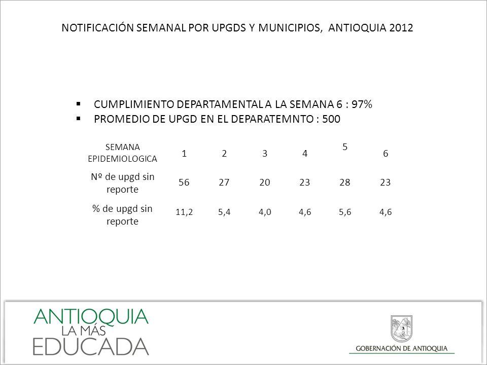 NOTIFICACIÓN SEMANAL POR UPGDS Y MUNICIPIOS, ANTIOQUIA 2012 CUMPLIMIENTO DEPARTAMENTAL A LA SEMANA 6 : 97% PROMEDIO DE UPGD EN EL DEPARATEMNTO : 500 S