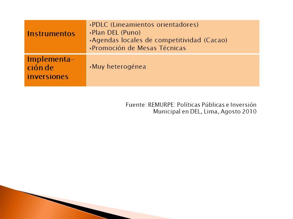 Instrumentos PDLC (Lineamientos orientadores) Plan DEL (Puno) Agendas locales de competitividad (Cacao) Promoción de Mesas Técnicas Implementa- ción d