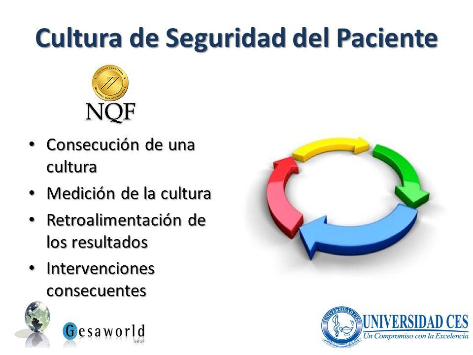 Cultura de Seguridad del Paciente Consecución de una cultura Consecución de una cultura Medición de la cultura Medición de la cultura Retroalimentació