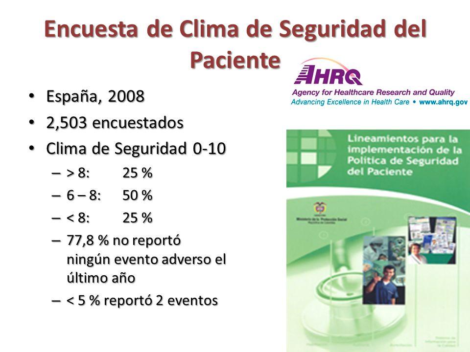 Encuesta de Clima de Seguridad del Paciente España, 2008 España, 2008 2,503 encuestados 2,503 encuestados Clima de Seguridad 0-10 Clima de Seguridad 0