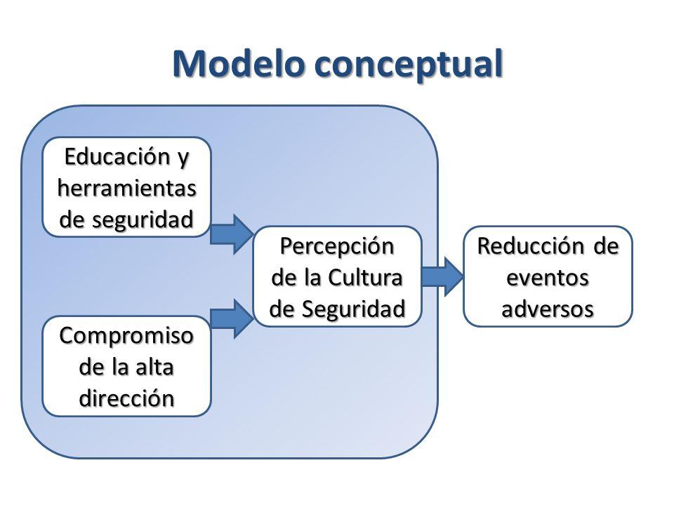 Modelo conceptual Educación y herramientas de seguridad Compromiso de la alta dirección Percepción de la Cultura de Seguridad Reducción de eventos adv