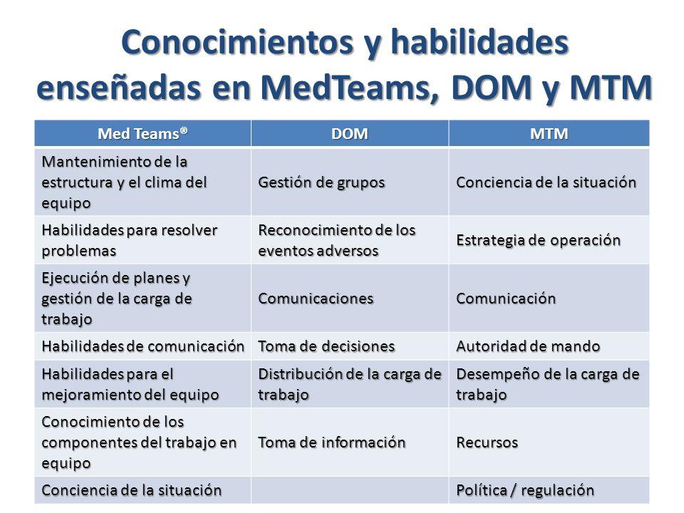 Conocimientos y habilidades enseñadas en MedTeams, DOM y MTM Med Teams® DOMMTM Mantenimiento de la estructura y el clima del equipo Gestión de grupos