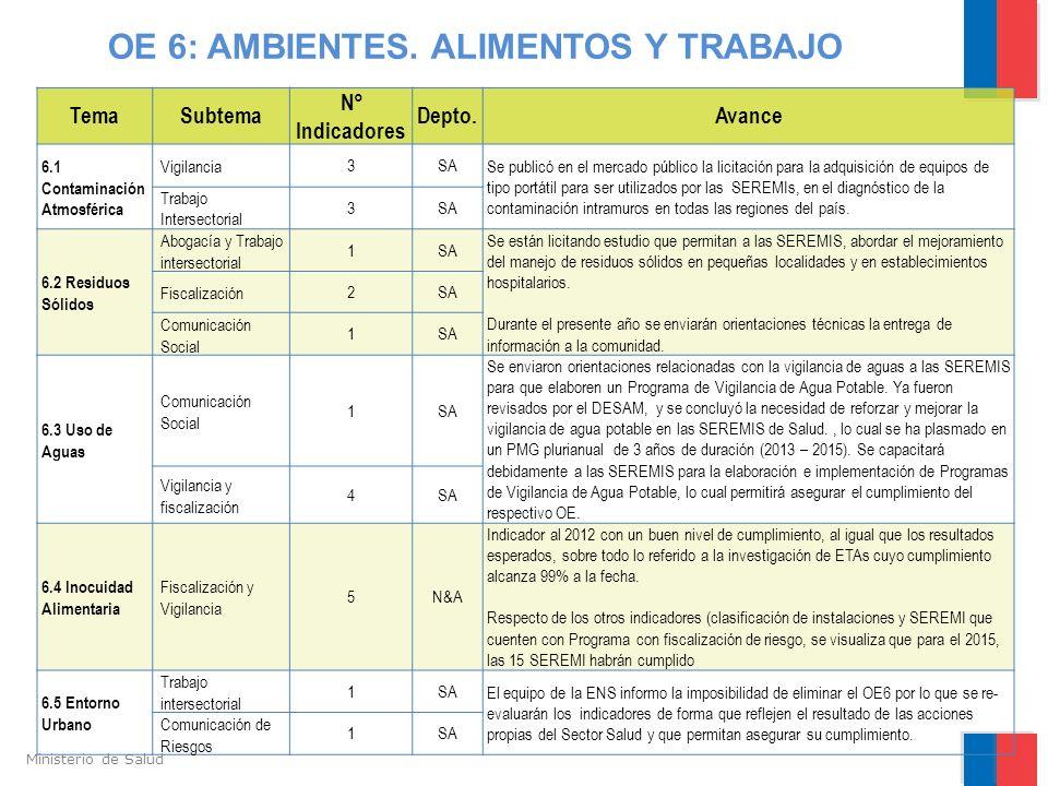 Ministerio de Salud TemaSubtema N° Indicadores Depto.Avance 6.1 Contaminación Atmosférica Vigilancia3SA Se publicó en el mercado público la licitación
