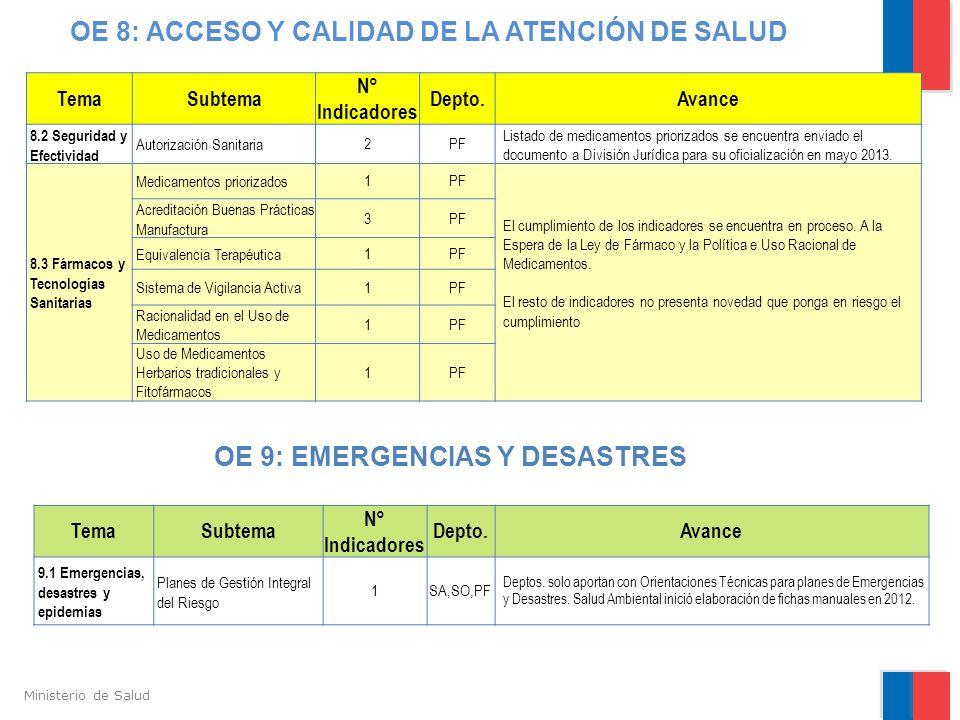Ministerio de Salud OE 8: ACCESO Y CALIDAD DE LA ATENCIÓN DE SALUD TemaSubtema N° Indicadores Depto.Avance 8.2 Seguridad y Efectividad Autorización Sa
