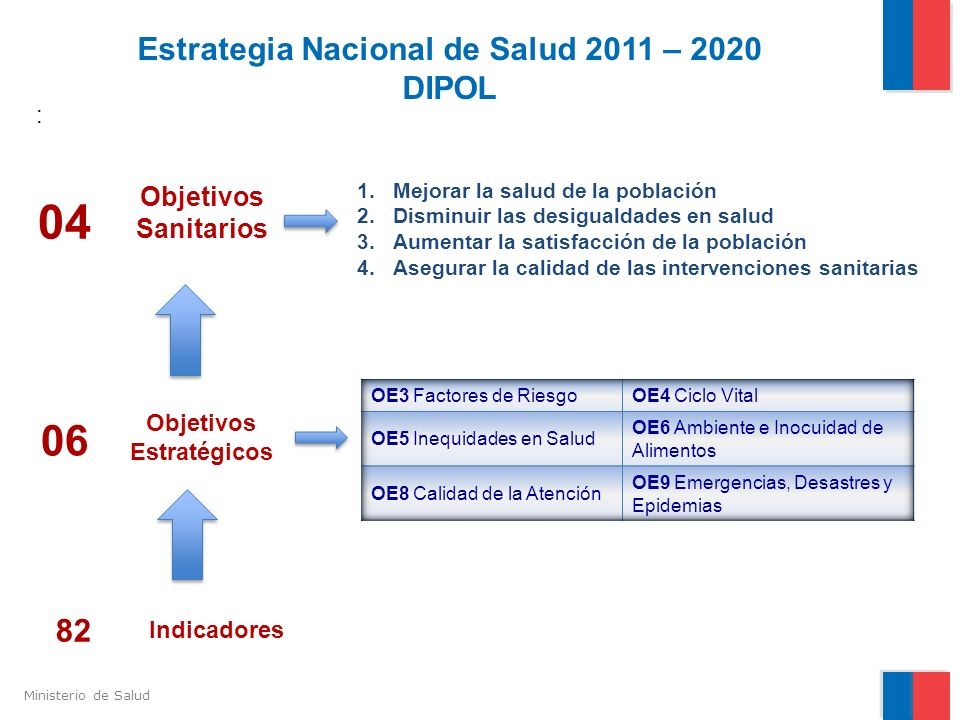 Ministerio de Salud Estrategia Nacional de Salud 2011 – 2020 DIPOL 1.Mejorar la salud de la población 2.Disminuir las desigualdades en salud 3.Aumenta