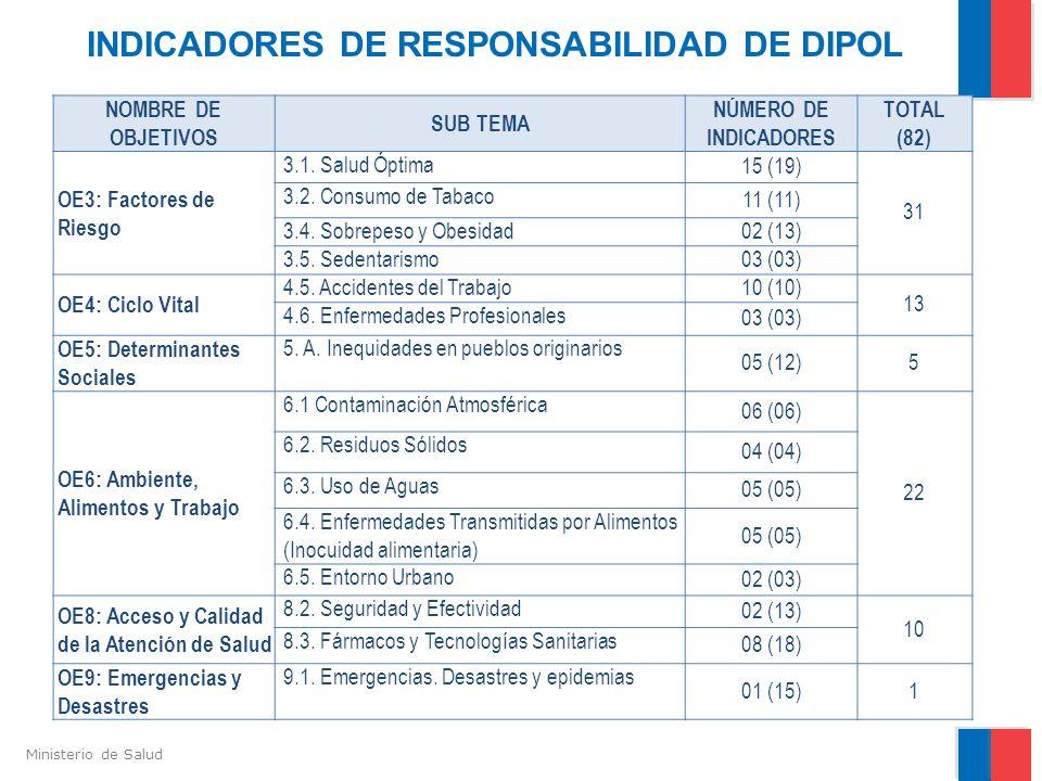 Ministerio de Salud INDICADORES DE RESPONSABILIDAD DE DIPOL NOMBRE DE OBJETIVOS SUB TEMA NÚMERO DE INDICADORES TOTAL (82) OE3: Factores de Riesgo 3.1.