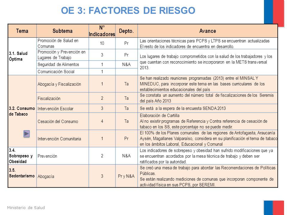 Ministerio de Salud OE 3: FACTORES DE RIESGO TemaSubtema N° Indicadores Depto.Avance 3.1. Salud Óptima Promoción de Salud en Comunas 10Pr Las orientac