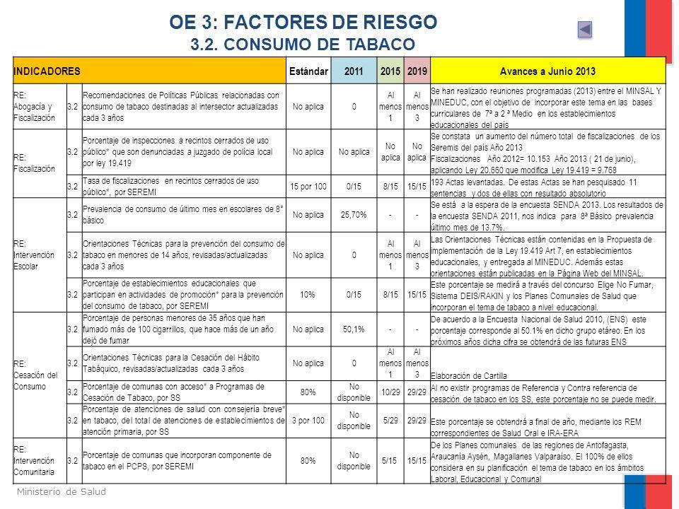 Ministerio de Salud OE 3: FACTORES DE RIESGO 3.2. CONSUMO DE TABACO INDICADORESEstándar201120152019Avances a Junio 2013 RE: Abogacía y Fiscalización 3