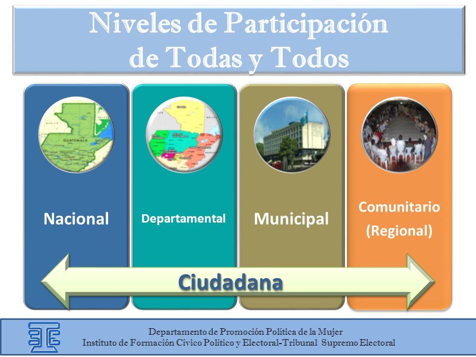 Nacional Departamental Municipal Comunitario (Regional) Niveles de Participación de Todas y Todos Departamento de Promoción Política de la Mujer Insti