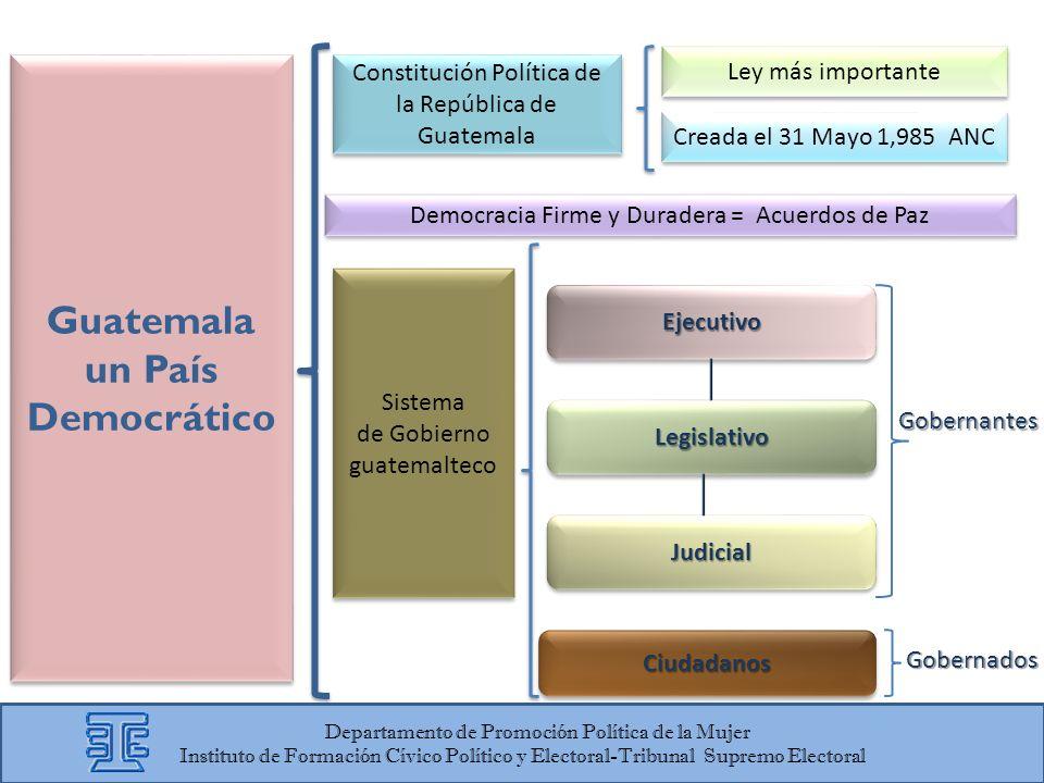 Guatemala un País Democrático Guatemala un País Democrático Constitución Política de la República de Guatemala Ley más importante Creada el 31 Mayo 1,
