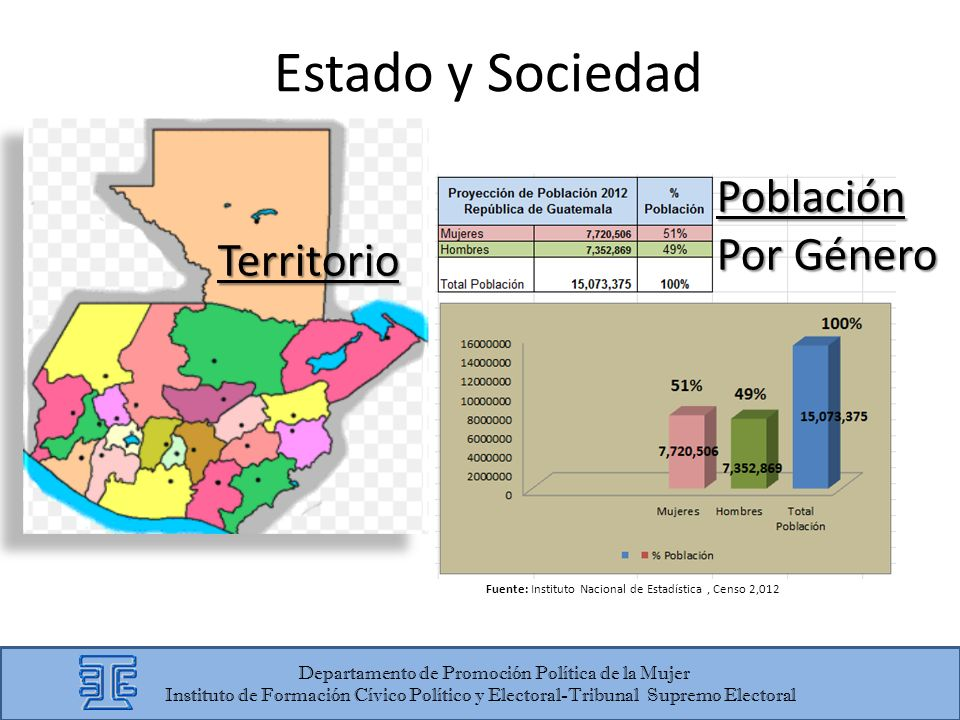 Estado y Sociedad Territorio Población Por Género Fuente: Instituto Nacional de Estadística, Censo 2,012 Departamento de Promoción Política de la Muje