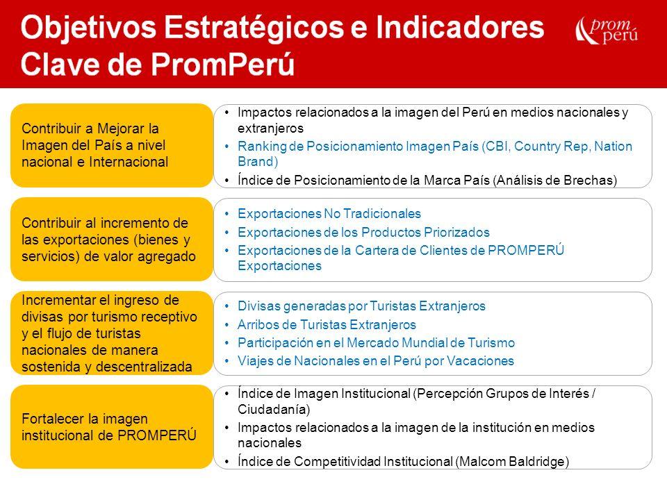 Revisión Anual del Plan Estratégico Revisión Anual de Planes Sectoriales (DPE) y Planes por Mercado (DPT) Plan Operativo y Presupuesto Evaluación de Actividades Evaluación de Objetivos Gestión Estratégica en PromPerú Planear Alinear Ejecutar Monitorear y Medir Analizar Tomar Acción Entender, Cambiar, Mejorar
