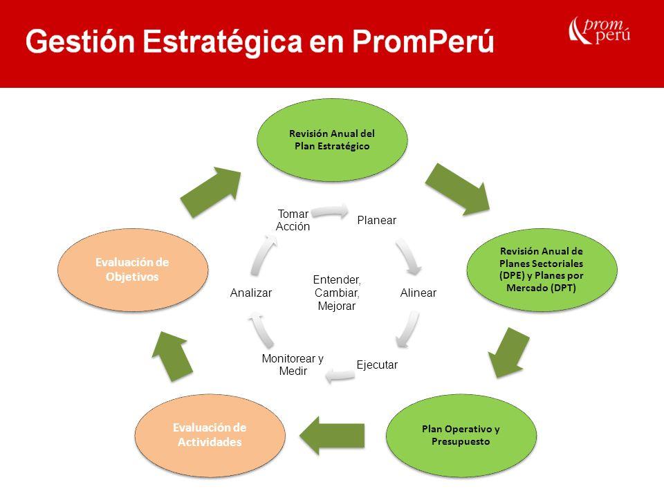 Revisión Anual del Plan Estratégico Revisión Anual de Planes Sectoriales (DPE) y Planes por Mercado (DPT) Plan Operativo y Presupuesto Evaluación de A