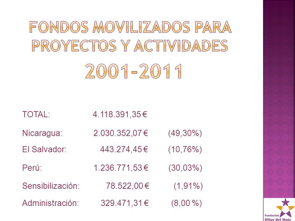 TOTAL: 4.118.391,35 Nicaragua: 2.030.352,07 (49,30%) El Salvador: 443.274,45 (10,76%) Perú: 1.236.771,53 (30,03%) Sensibilización: 78.522,00 (1,91%) Administración: 329.471,31 (8,00 %)