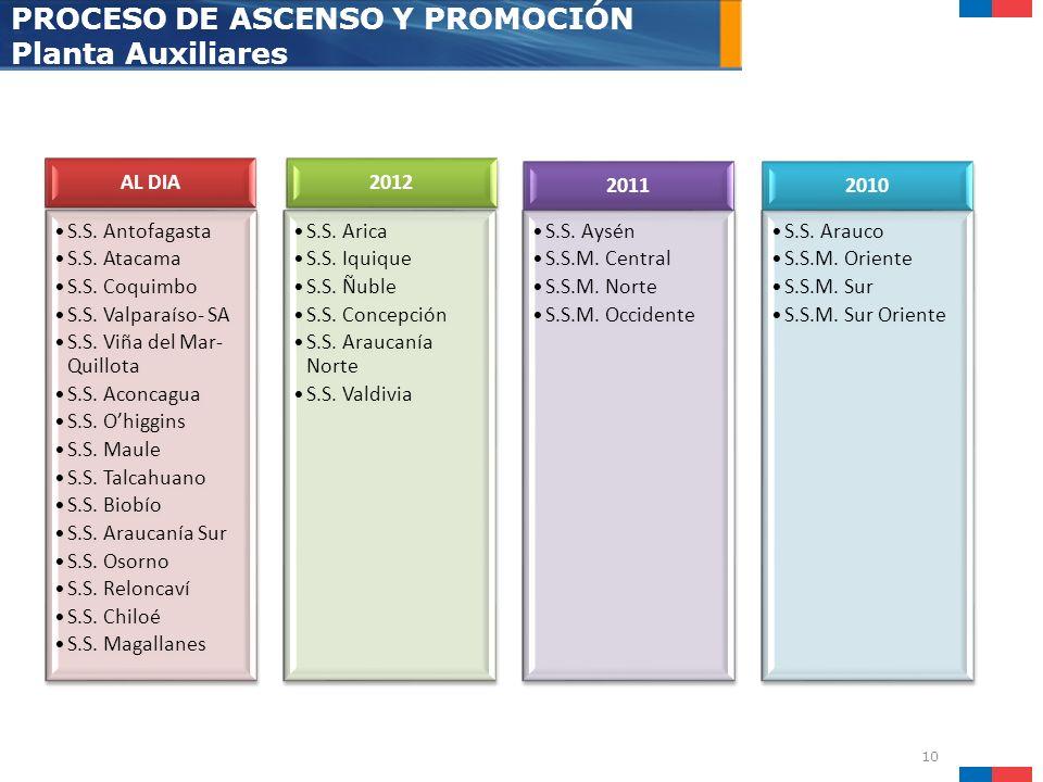 10 PROCESO DE ASCENSO Y PROMOCIÓN Planta Auxiliares AL DIA S.S. Antofagasta S.S. Atacama S.S. Coquimbo S.S. Valparaíso- SA S.S. Viña del Mar- Quillota