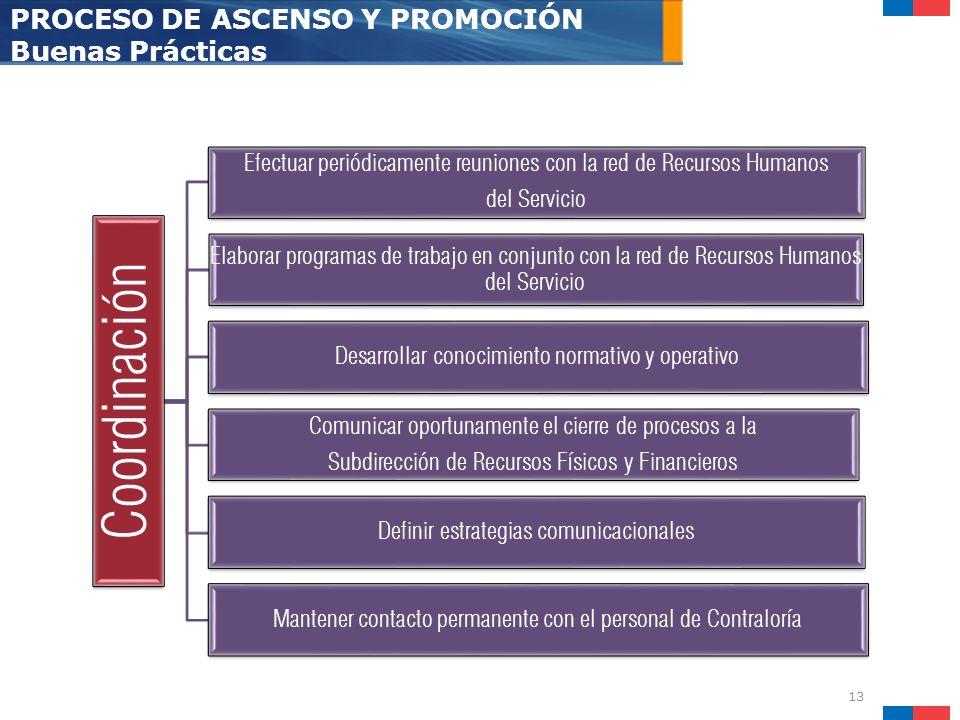 13 PROCESO DE ASCENSO Y PROMOCIÓN Buenas Prácticas Coordinación Efectuar periódicamente reuniones con la red de Recursos Humanos del Servicio Elaborar