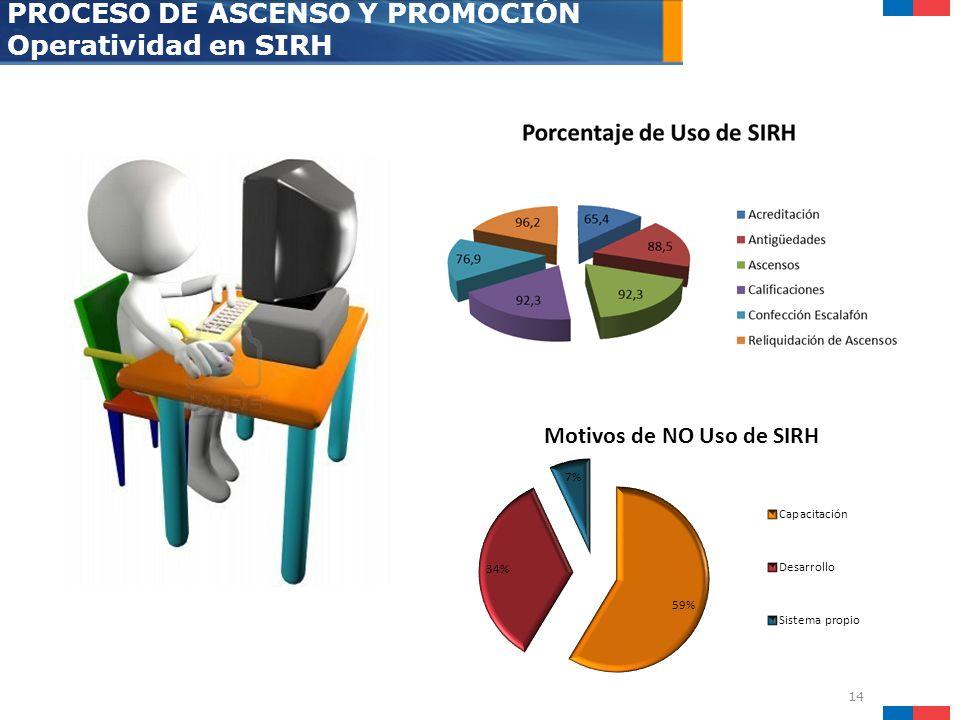 14 PROCESO DE ASCENSO Y PROMOCIÓN Operatividad en SIRH