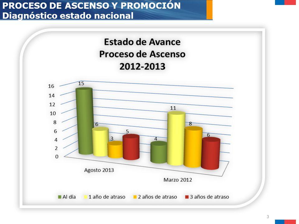 4 PROCESO DE ASCENSO Y PROMOCIÓN Avance 2012 - 2013 S.S.