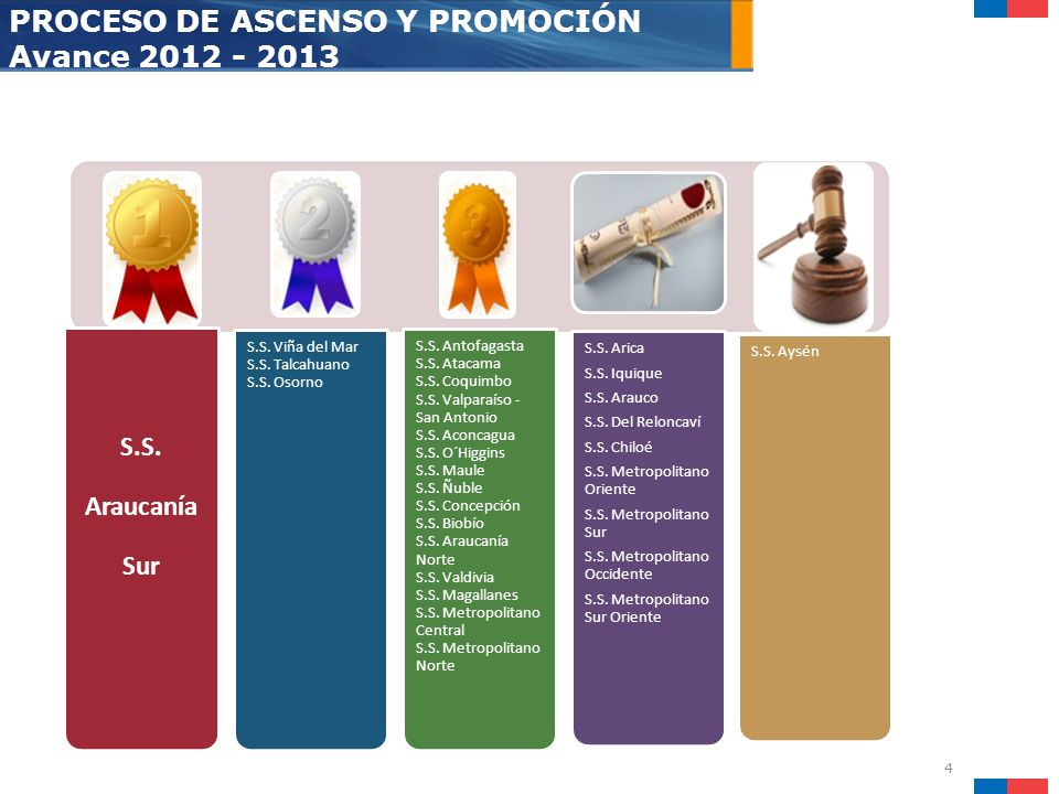 4 PROCESO DE ASCENSO Y PROMOCIÓN Avance 2012 - 2013 S.S. Araucanía Sur S.S. Viña del Mar S.S. Talcahuano S.S. Osorno S.S. Antofagasta S.S. Atacama S.S