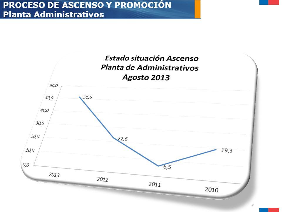 7 PROCESO DE ASCENSO Y PROMOCIÓN Planta Administrativos