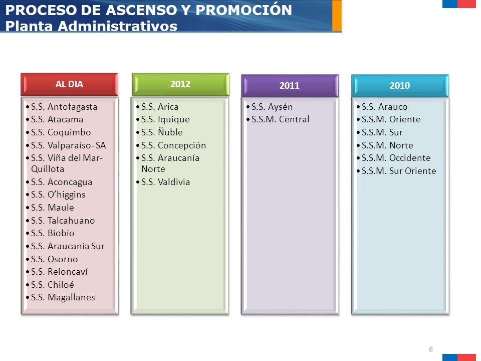 8 PROCESO DE ASCENSO Y PROMOCIÓN Planta Administrativos AL DIA S.S. Antofagasta S.S. Atacama S.S. Coquimbo S.S. Valparaíso- SA S.S. Viña del Mar- Quil