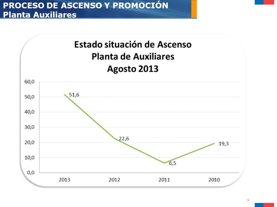 10 PROCESO DE ASCENSO Y PROMOCIÓN Planta Auxiliares AL DIA S.S.