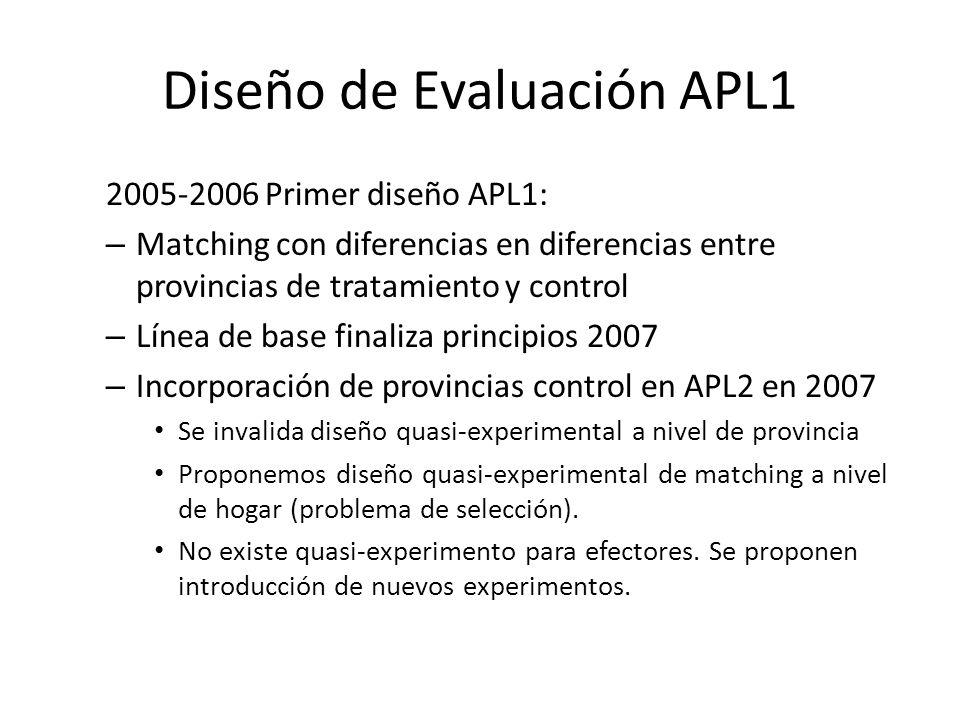 Diseño de Evaluación APL1 2005-2006 Primer diseño APL1: – Matching con diferencias en diferencias entre provincias de tratamiento y control – Línea de