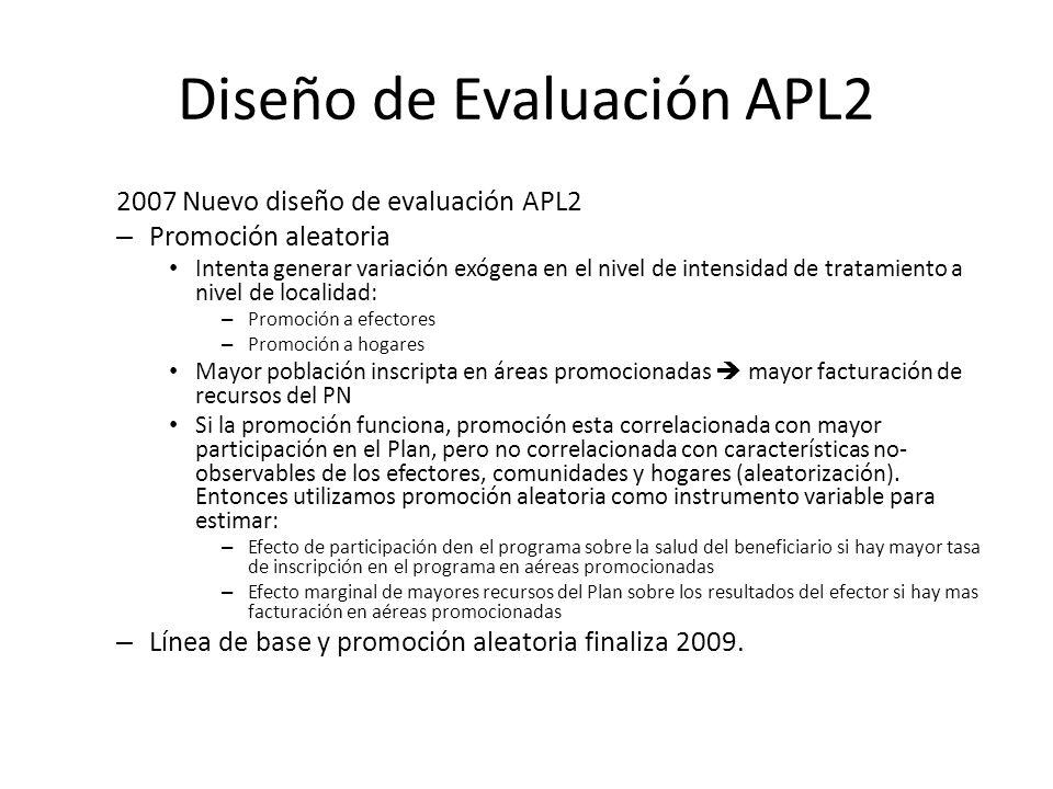 Diseño de Evaluación APL2 2007 Nuevo diseño de evaluación APL2 – Promoción aleatoria Intenta generar variación exógena en el nivel de intensidad de tr