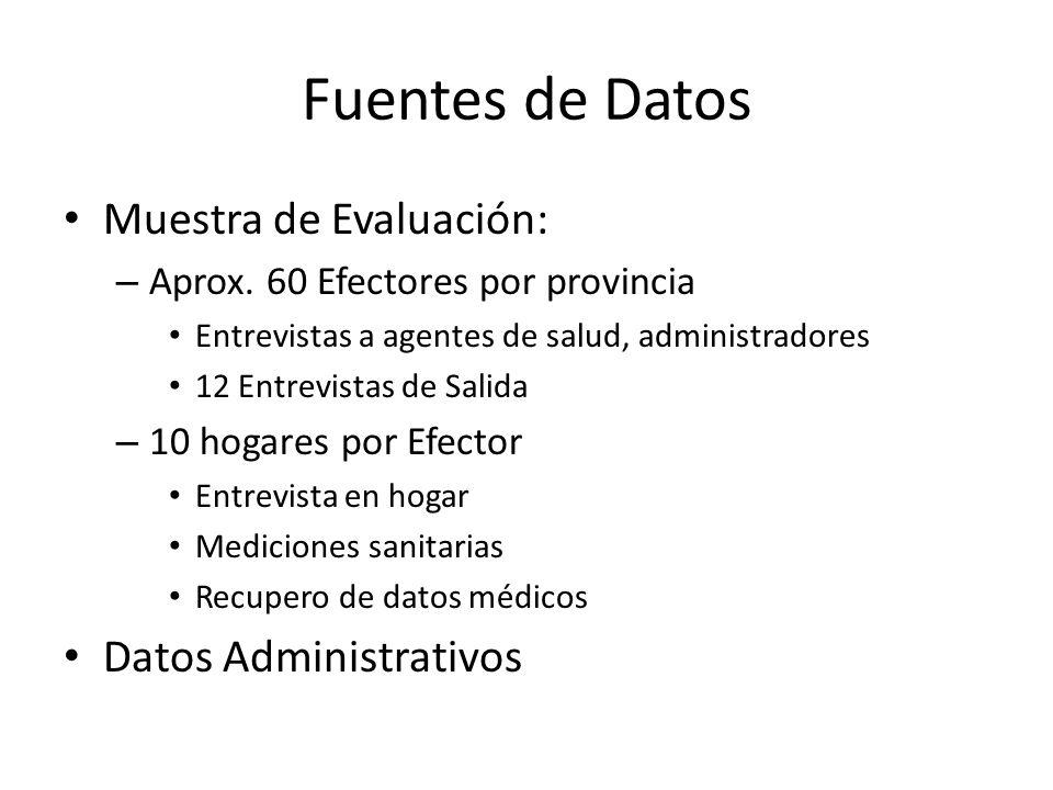 Fuentes de Datos Muestra de Evaluación: – Aprox. 60 Efectores por provincia Entrevistas a agentes de salud, administradores 12 Entrevistas de Salida –
