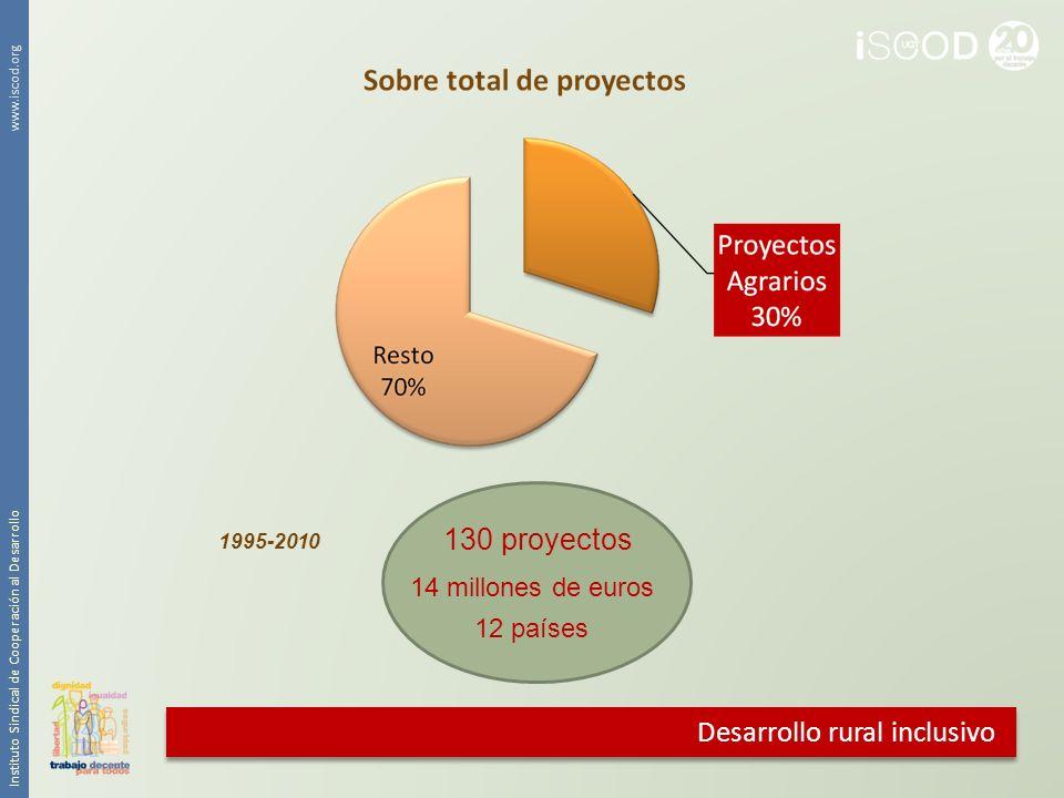 Instituto Sindical de Cooperación al Desarrollo www.iscod.org 130 proyectos 14 millones de euros 12 países 1995-2010 Desarrollo rural inclusivo