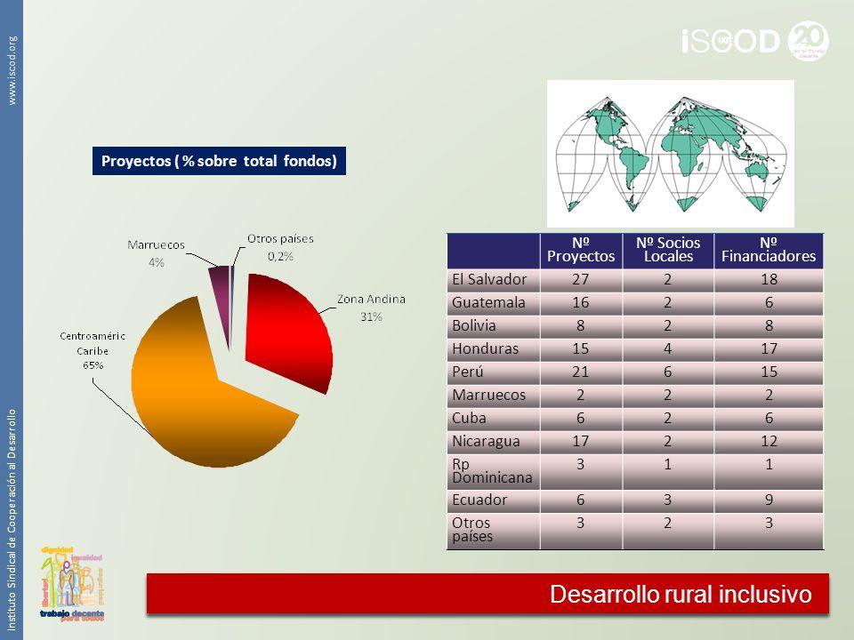 Instituto Sindical de Cooperación al Desarrollo www.iscod.org Proyectos ( % sobre total fondos) Cooperación agraria Nº Proyectos Nº Socios Locales Nº