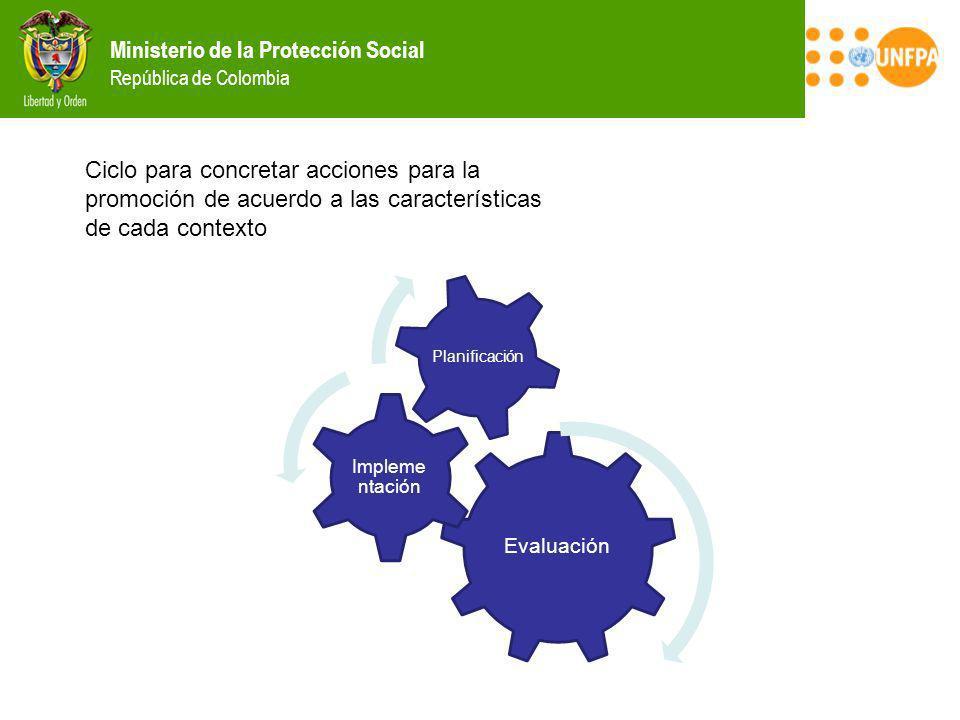 Ministerio de la Protección Social República de Colombia Ciclo para concretar acciones para la promoción de acuerdo a las características de cada cont