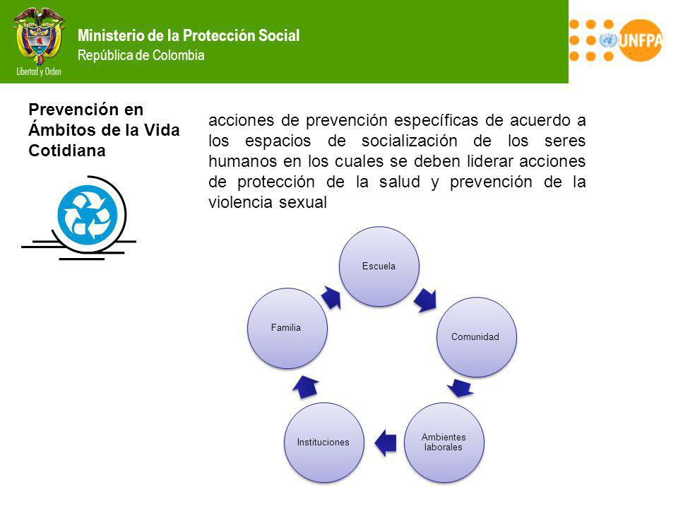 Ministerio de la Protección Social República de Colombia Prevención en Ámbitos de la Vida Cotidiana acciones de prevención específicas de acuerdo a lo