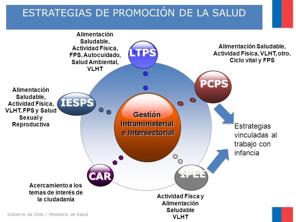 Gobierno de Chile / Ministerio de Salud ESTRATEGIAS DE PROMOCIÓN DE LA SALUD GestíónIntraministerial e Intersectorial PCPS CAR LTPS IPEE IESPS Aliment