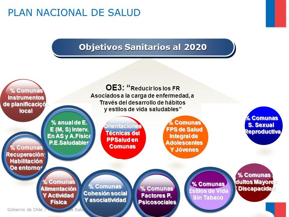 Gobierno de Chile / Ministerio de Salud PLAN NACIONAL DE SALUD Objetivos Sanitarios al 2020 OE3: Reducir los los FR Asociados a la carga de enfermedad