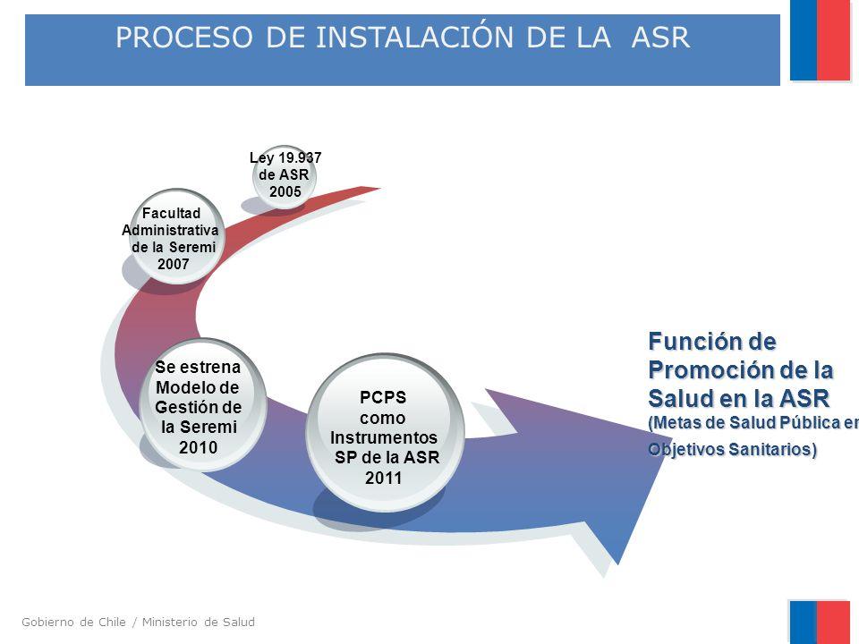 Gobierno de Chile / Ministerio de Salud PROCESO DE INSTALACIÓN DE LA ASR Función de Promoción de la Salud en la ASR (Metas de Salud Pública en Objetiv