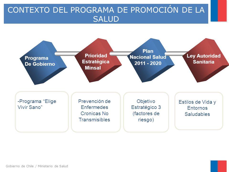 Gobierno de Chile / Ministerio de Salud CONTEXTO DEL PROGRAMA DE PROMOCIÓN DE LA SALUD Programa De Gobierno Prioridad Estratégica Minsal Plan Nacional