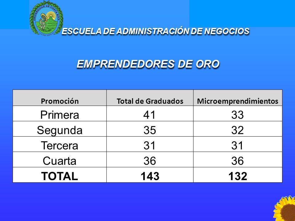 Escuela de Administración de Negocios Programas Sociales ESCUELA DE ADMINISTRACIÓN DE NEGOCIOS EMPRENDEDORES DE ORO ESCUELA DE ADMINISTRACIÓN DE NEGOC